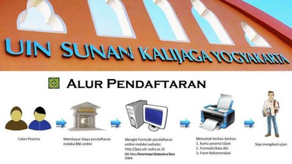 Penerimaan mahasiswa baru Pascasarjana UIN Yogyakarta